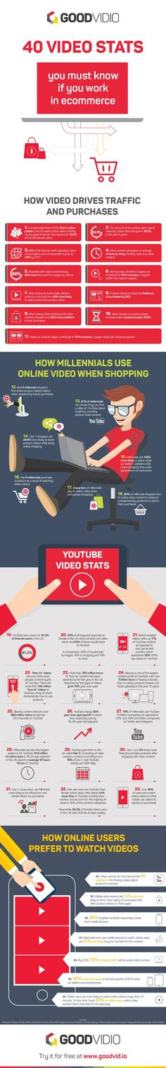 40 Video Stats You Must Know if You Work in eCommerce [Infographic]
