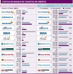 Bancolombia y Colpatria, con las cuotas de manejo más altas en tarjetas de crédito élite