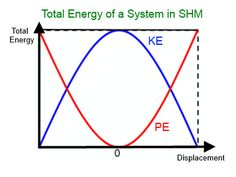 Total Energy of SHM