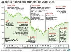En infografía: la crisis financiera mundial de 2008 – 2009
