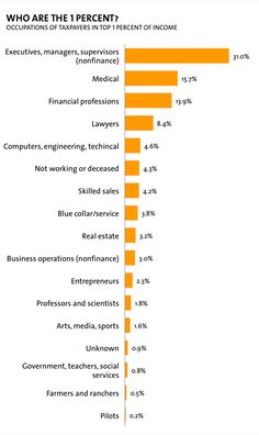 occupations of taxpayers in the top 1 percent of income
