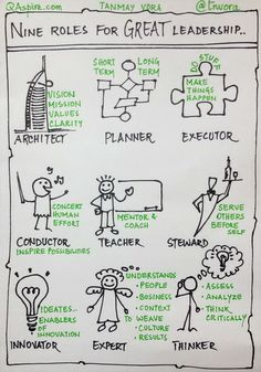 Sketch Note: 9 Roles of a Great Leader – By Tanmay Vora