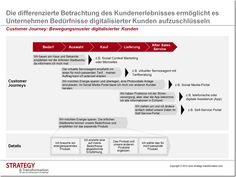 Customer Journey: Bewegungsmuster digitalisierter Kunden - Die differenzierte…
