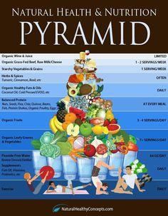 Natural #Health & #Nutrition Pyramid