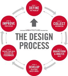 infographic : The Design Process. -Business infographic : The Design Process. - Simple Circle Infographics By Jeremiah Owyang, with co-contributor Ryan Brinks Turn STEM to STEAM with the Design Thinking Process Game Design, Graphisches Design, Graphic Design Tips, Tool Design, Lean Design, Design Strategy, Layout Design, Collage Architecture, Architecture Design Concept