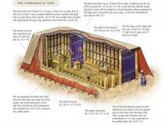 The note on Exodus in the ESV Study Bible points out two important keys to understanding the symbolism of the tabernacle: First, the tabernacle is seen as a tented palace for Israel Cultura Judaica, Arte Judaica, Justin Taylor, Tabernacle Of Moses, Bible Art, Bible Studies, Today's Scripture, Mercy Seat, Roman Empire