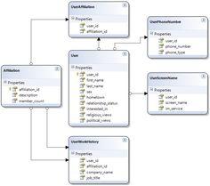 Relational Database Design Examples   ... , ONLINE GAMES ...