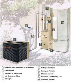What makes an air conditioner tick? Here we will discuss hvac design basics and how they apply to the world of central air conditioning. Refrigeration And Air Conditioning, Heating And Air Conditioning, Hvac Design, Hvac Maintenance, Home Improvement Contractors, Hvac Contractors, New Home Construction, Home Upgrades, Home Repairs