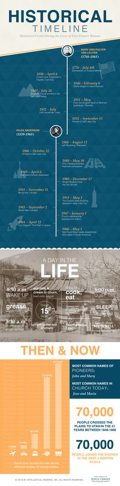 INFOGRAPHIC of Historical Information about the Pioneers