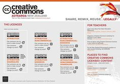 creative commons - Google Search