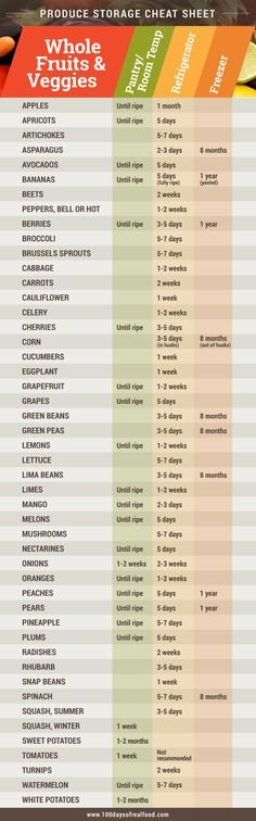 Produce Storage Cheat Sheet from 100 Days of #RealFood