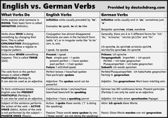 Many students don't have a clear concept of what the different sentence elements are and do in English. As a result, it is sometimes difficult to explain what the equivalent German elements are and what they do. Here's a summary of English vs. German verbs that hopefully will explain the basic functions and uses of verbs.