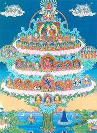 Refuge Field (Buddhist) - Nyingma Lineage (HimalayanArt)