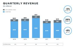 Twitter failed to grow its audience in Q2 – total revenue dropped 5%