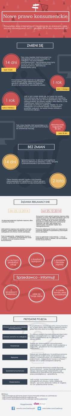 Nowe prawo konsumenckie http://cluegroup.pl/nowe-prawo-konsumenckie-zmiany-e-commerce/