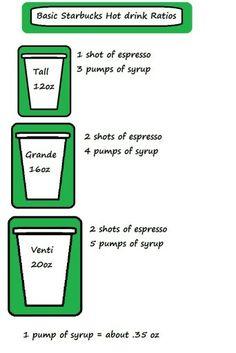 Starbucks Basic - VERY basic - Ratio Chart