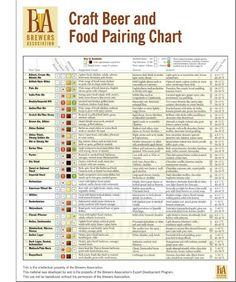 Beer & Food Pairing Chart
