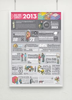 Bad Hire Survey 2013 // Infographic by Lemongraphic , via Behance
