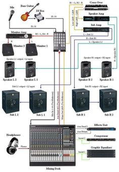 how to connect professional sound equipment for live band horns rh pinterest com Live Sound Setup Diagram Computer Setup Diagram
