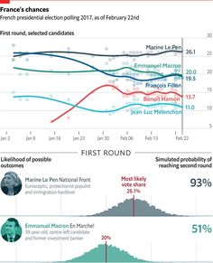 Source : The Economist Author: Graphic Detail Best Practices: Great use of colors that are easily distinguished from one ano. Presidential Election, French Elections, Web Layout, Layout Design, Visualization Tools, Swipe File, Emmanuel Macron, Dashboard Design