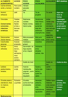 lista alimentos ac-base balance acido alcalino Okra, Periodic Table, Health, Base, Google, Intermittent Fasting, Love Of My Life, Alkaline Foods, Alkaline Diet