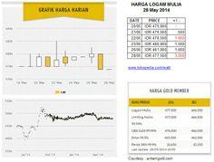 Harga logam mulia per Rabu 28 May 2014 : Rp 479,000 (20/05) ; Rp 479,500 (21/05, +500)  : Rp 478,500 (22/05, -1000) ; Rp 480,000 (23/05, +1500) ; Rp 481,000 (26/05, +1000) ; Rp 477,500 (28/05, -3500)
