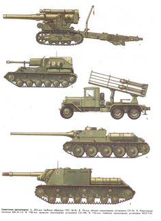 Military and Aviation (Soviet tanks and self propelled artillery of WWII:...)