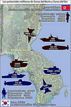 Corea del Norte Corea del Sur fuerza militar