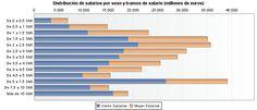 Distribución de salarios por sexo y tramos de salario (millones de euros)