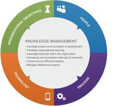 knowledge management thesis