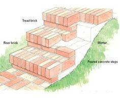 Super Landscaping Front Yard With Porch Brick Pavers 47 Ideas - Hof Brick Steps, Concrete Steps, Diy Concrete, Concrete Patios, Poured Concrete, Brick Porch, Brick Walkway, Front Porch Steps, Front Porches