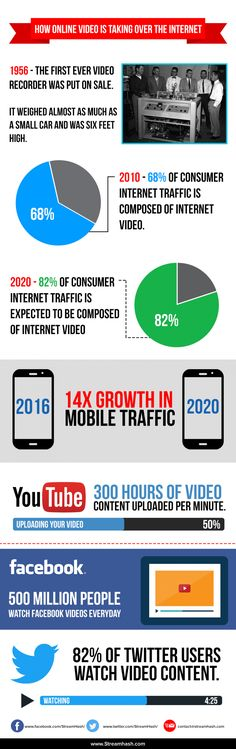 How Online Video Is Taking Over The Internet - #Infographic