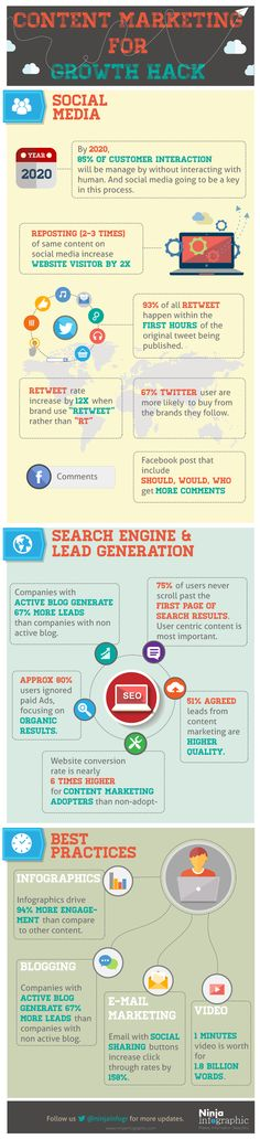 Content Marketing For Growth Hack by NInja Infographic