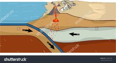 Convergent plate boundary created by two continental plates that slide towards each other
