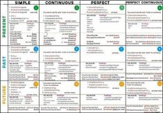 Fine English Grammar Past Perfect Tense Exercises that you must know, Youre in good company if you?re looking for English Grammar Past Perfect Tense Exercises English Grammar Rules, English Verbs, Learn English Grammar, Grammar Lessons, English Lessons, Teaching English, English Tenses Chart, Verb Tenses Exercises, Grammar Exercises