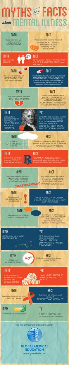 Many people suffer from mental illness. It is fairly common however there are still a lot of myths related to mental illness.  This infographic can give you a good view on some myths and facts.