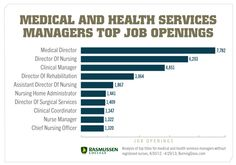 Career Opportunities in Healthcare Management You Didn't Know Existed - Learn More Here. #careers