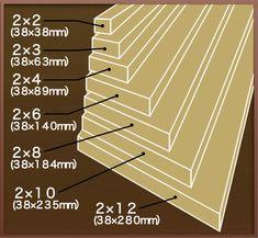 2×4材、ツーバイフォー説明 シンプソン金具 SIMPSON[正規取扱代理店]八幡ねじ