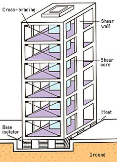 1000 images about foundations on pinterest foundation for Earthquake resistant home designs