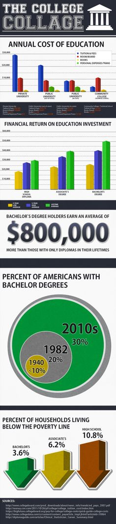 The College Collage: Annual Cost of Education[INFOGRAPHIC]
