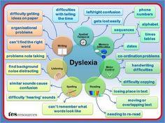 Dyslexia Info-graphic