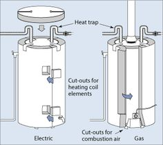 Boring but effective-water heater blankets can save you a ton on your water heating bills.