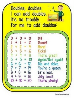We are working on several addition strategies and I created this poster to help remember our doubles facts. The rap is from Saxon and I adde. Math Classroom, Kindergarten Math, Teaching Math, Classroom Ideas, Maths, Teaching Ideas, Teaching Numbers, Primary Teaching, Future Classroom