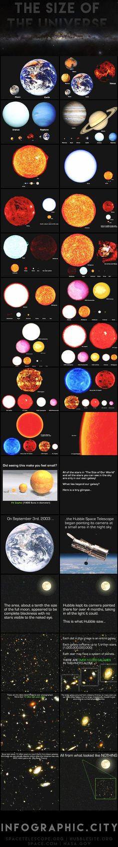 How Big is the Universe? I absolutely love this. We are so unimaginably small and insignificant. It's consoling. It really makes me think that after we die our atoms can be transferred into some other more awesome being in the universe. Interesting.