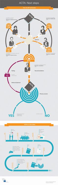 ACTA - how it started and how it will end. Graphic about timelines, procedures and next steps.