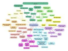 Overprikkeling en onderprikkeling - wat is het en wat doe je eraan? - Stichting AutiPassend Onderwijs Utrecht School Hacks, School Fun, Social Work, Social Skills, Autistic Behavior, Psychology University, Mind Thoughts, Therapy Worksheets, Special Kids