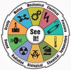 Identifikasi Bahaya, Penilaian Resiko dan Pengendalian Resiko K3 dalam Penerapan Sistem Manajemen Keselamatan dan Kesehatan Kerja Standar OHSAS 18001 : 2007