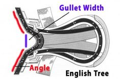 English saddle gullet width and tree angles