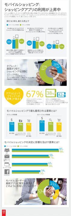 モバイルショッピングの動向に関するインフォグラフィック