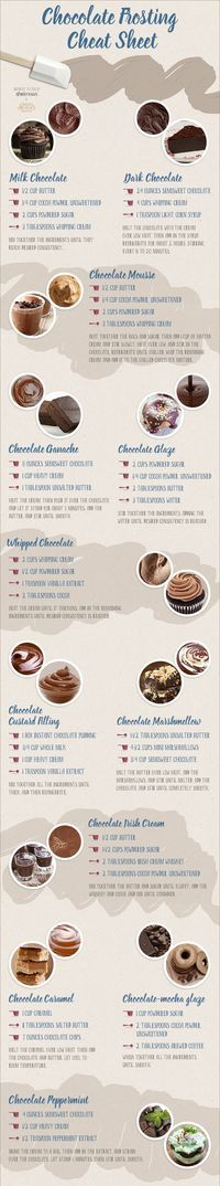Tons of Baking is going on as we speak so I thought that it would be very helpful to you all to put together a fun Collection of Baking Charts That You Will Use. You know when you wonder what you can use because you are out of eggs…there is a chart for that! How …